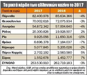 """""""Φρένο"""" στην πτώση της αγοράς των Ελληνικών καζίνο"""